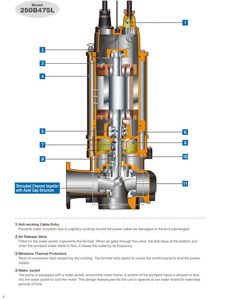 Malaysia Sewage Submersible Pump Sewage Submersible Pump